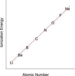 Periodic trend exceptions atomic number for the elements in the second period row of the table you would expect something that looks like this urtaz Image collections